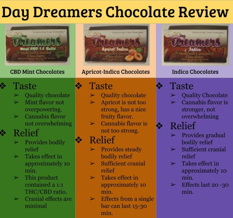 Day Dreamers chocolate review